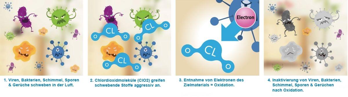 Luft-Entkeimung NanoClo2
